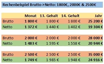 Brutto-Netto Rechnung für 1800 €, 2000 € und 2500 €