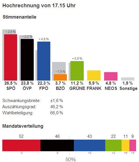 nationalratswahl 2013 hochrechnung ergebnisse 17-15 29.09.2013