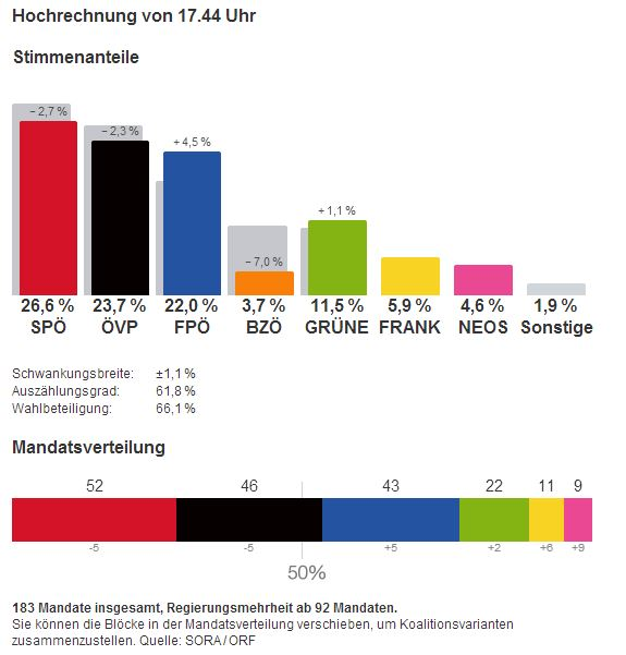 nationalratswahl 2013 hochrechnung ergebnisse 17-45 29.09.2013