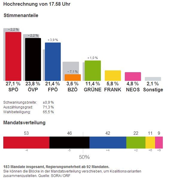 nationalratswahl 2013 hochrechnung ergebnisse 1800 29.09.2013