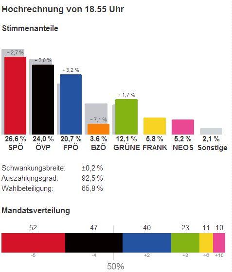 nationalratswahl 2013 hochrechnung ergebnisse 1900 29.09.2013