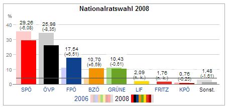 nationalratswahl 2013 hochrechnungen ergebnisse 2008