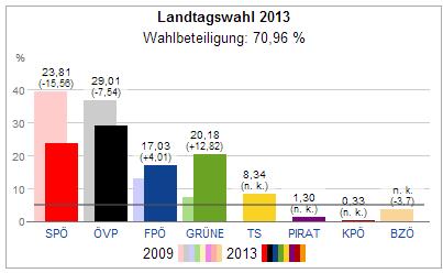 nationalratswahl 2013 landtagswahl salzburg