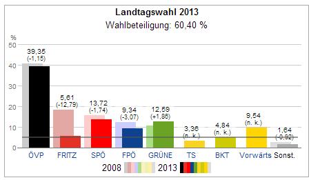 nationalratswahl 2013 landtagswahl tirol
