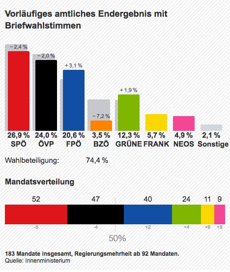 Nationalratswahlen wahlergebnisse österreich 2013