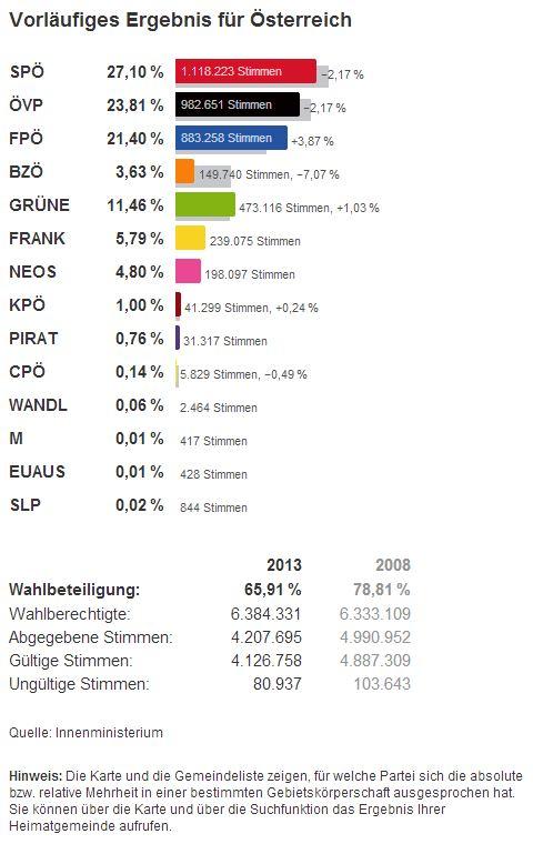 nationalratswahl wahlergebnis 29.09.2013