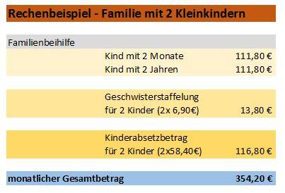 Familienbeihilfe für Familien mit 2 Kleinkindern