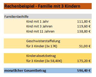 Familienbeihilfe für Familien mit 3 Kinder