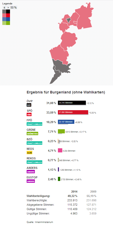 Burgenland Wahlergebnisse Europawahl Eu Wahl 2014