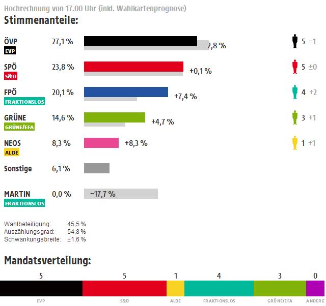 Erste Hochrechnungen EU Wahl Europawahl 2014