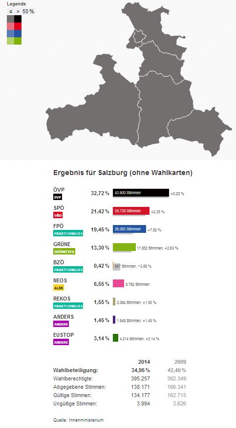 Salzburg Wahlergebnisse Europawahl EU Wahl 2014