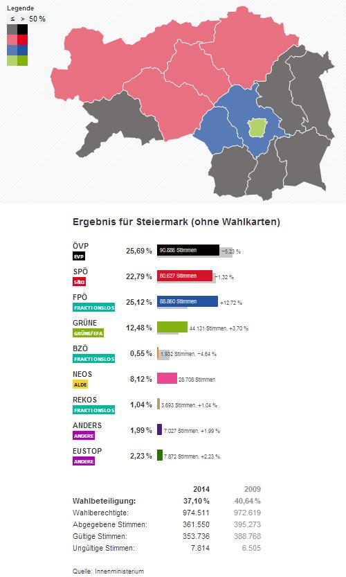 Steiermark Wahlergebnisse Europawahl  EU Wahl 2014