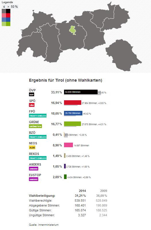 Tirol Wahlergebnisse Europawahl EU Wahl 2014