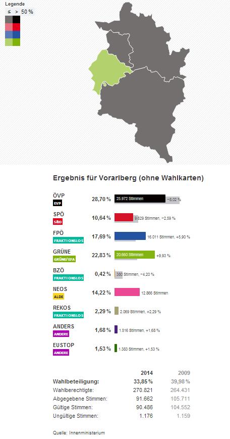 Vorarlberg Wahlergebnisse Europwahl EU Wahl 2014