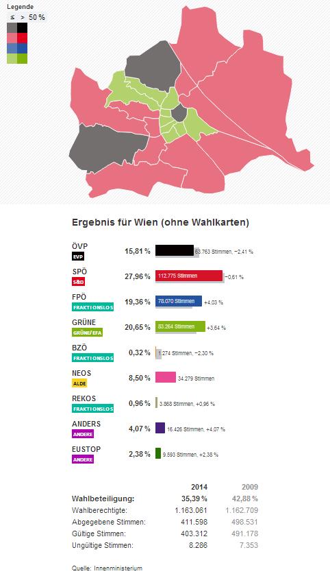 Wien Wahlergebnisse Europawahl EU Wahl 2014
