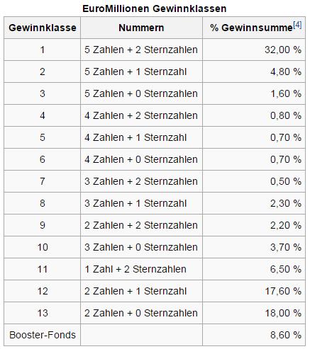 Gewinnklassen Euromillionen