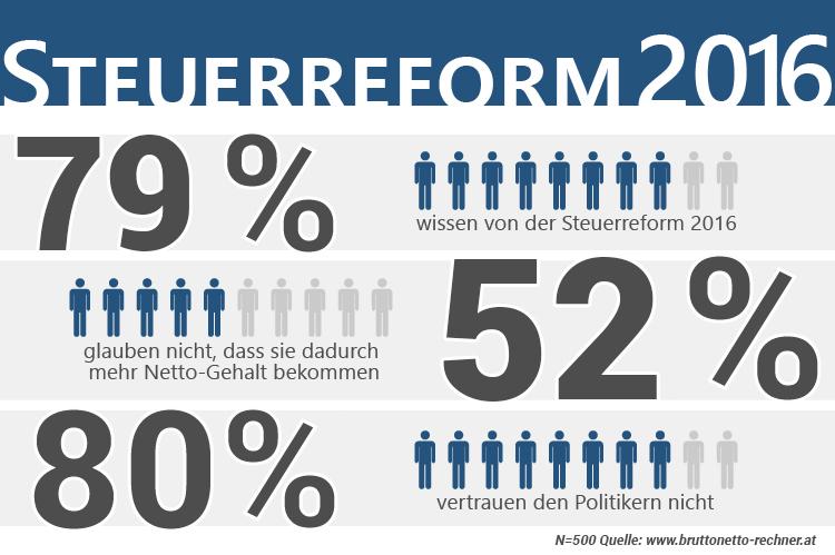 Steuerreform 2016 Infografik