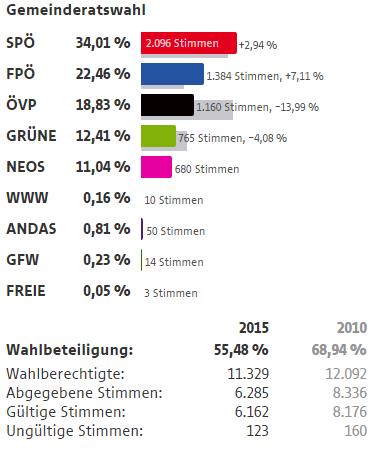 Wahlergebnisse Wien Wahlen 2015 1 Bezirk Innere Stadt