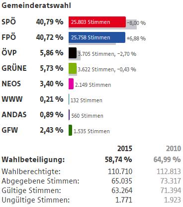 Wahlergebnisse Wien Wahlen 2015 10 Bezirk Favoriten