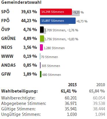 Wahlergebnisse Wien Wahlen 2015 11 Bezirk Simmering