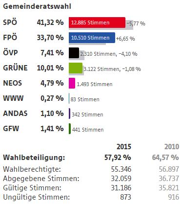 Wahlergebnisse Wien Wahlen 2015 12 Bezirk Meidling
