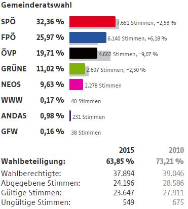 Wahlergebnisse Wien Wahlen 2015 13 Bezirk Hietzing