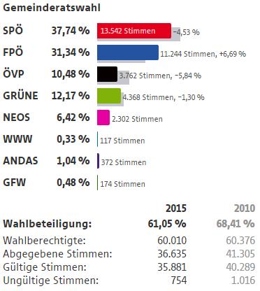 Wahlergebnisse Wien Wahlen 2015 14 Bezirk Penzing