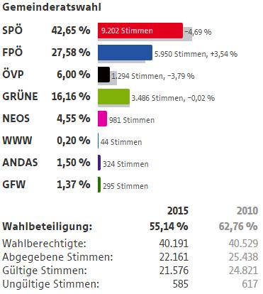 Wahlergebnisse Wien Wahlen 2015 15 Rudolfsheim - Fünfhaus