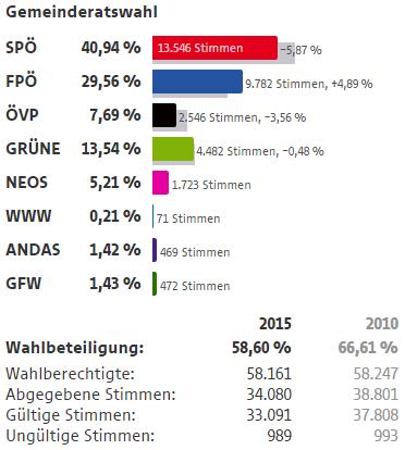 Wahlergebnisse Wien Wahlen 2015 16 Bezirk Ottakring