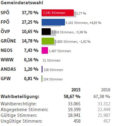 Wahlergebnisse Wien Wahlen 2015 17 Bezirk Hernals