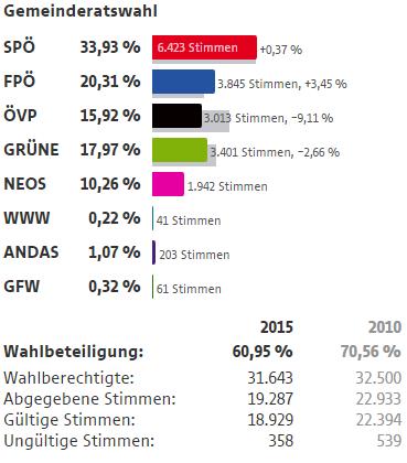 Wahlergebnisse Wien Wahlen 2015 18 Bezirk Währing