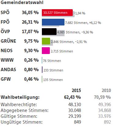 Wahlergebnisse Wien Wahlen 2015 19 Bezirk Döbling