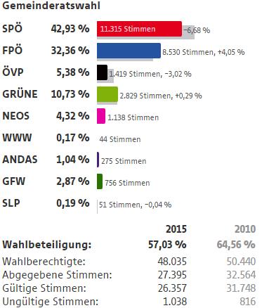 Wahlergebnisse Wien Wahlen 2015 20 Bezirk Brigittenau