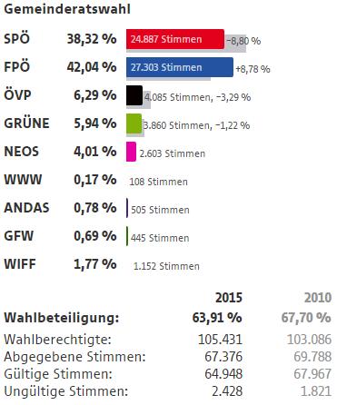 Wahlergebnisse Wien Wahlen 2015 21 Bezirk Floridsdorf