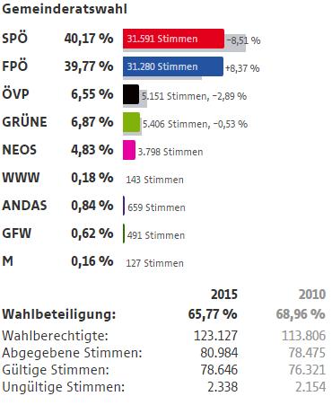 Wahlergebnisse Wien Wahlen 2015 22 Bezirk Donaustadt