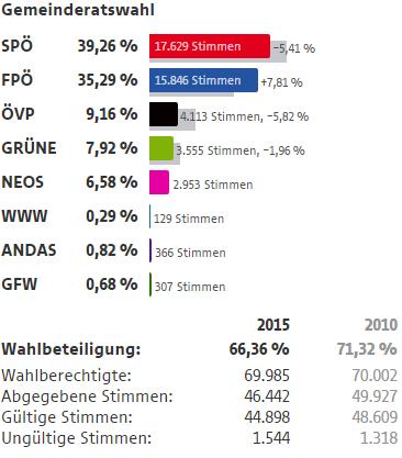 Wahlergebnisse Wien Wahlen 2015 23 Bezirk Liesing