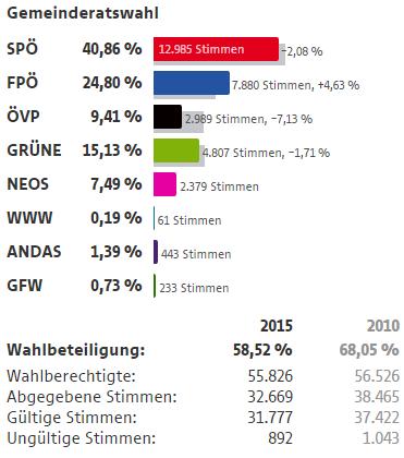 Wahlergebnisse Wien Wahlen 2015 3 Bezirk Landstraße
