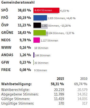 Wahlergebnisse Wien Wahlen 2015 4 Bezirk Wieden