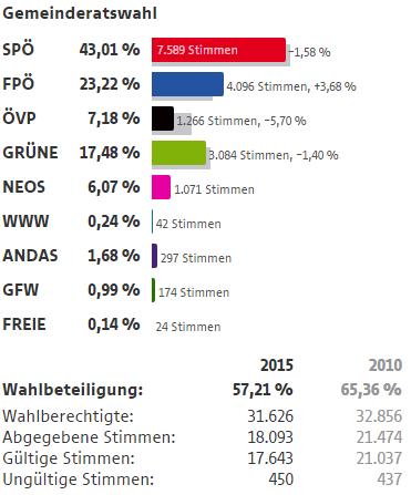 Wahlergebnisse Wien Wahlen 2015 5 Bezirk Margareten