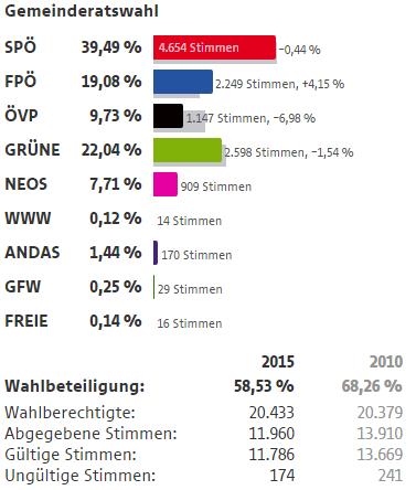 Wahlergebnisse Wien Wahlen 2015 6 Bezirk Mariahilf