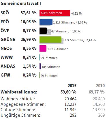 Wahlergebnisse Wien Wahlen 2015 7 Bezirk Neubau