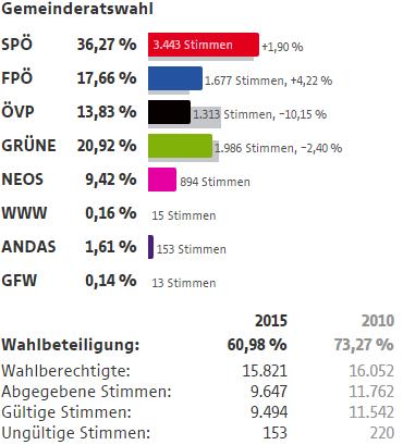 Wahlergebnisse Wien Wahlen 2015 8 Bezirk Josefstadt