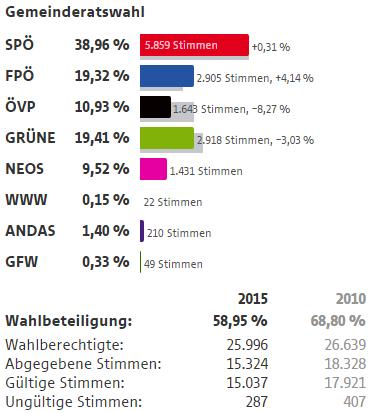 Wahlergebnisse Wien Wahlen 2015 9 Bezirk Alsergrund