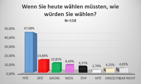 wahlergebnisse wien wahlen 2015 umfrage gemeinderatswahlen