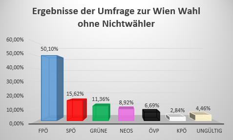 wahlergebnisse wien wahlen 2015 umfrage gemeinderatswahlen ohne nichtwaehler