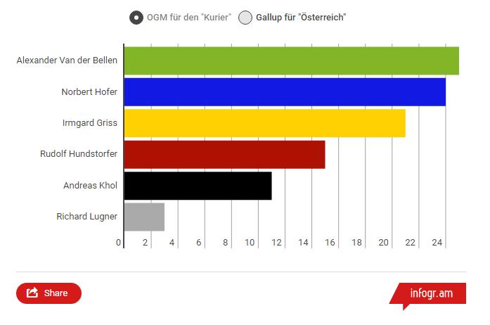 Bundespräsidentschaftswahl 2016 Umfrage 2