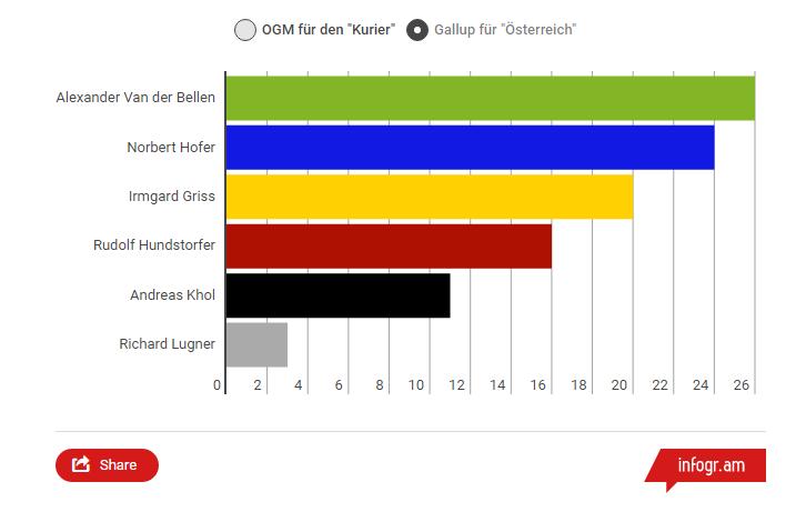 Bundespräsidentschaftswahl 2016 Umfrage