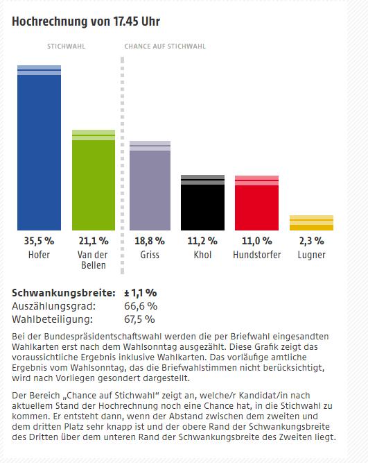 Hochrechnung Bundespräsidentschaftswahl-Hofer-Sieg-17-45