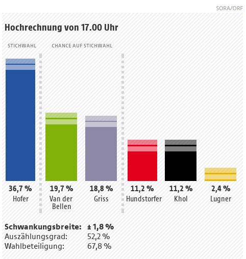 Hochrechnungen und Wahlergebnisse der Bundespräsidentschaftswahlen Bundespräsidentenwahlen 2016 - Wien