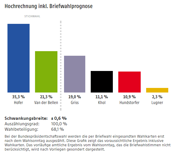 Wahlergebnis Der Bundespr U00e4sidentschaftswahl Vom 04 12 2016